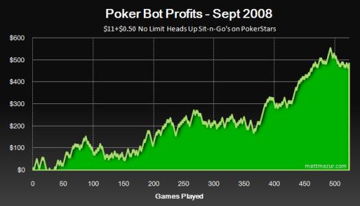 Juegos online para apostar dinero