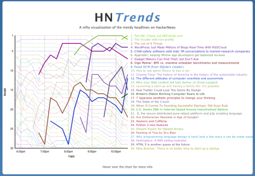 HNTrends makes it debut on HackerNews