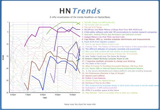 HNTrends makes it debut on HackerNews