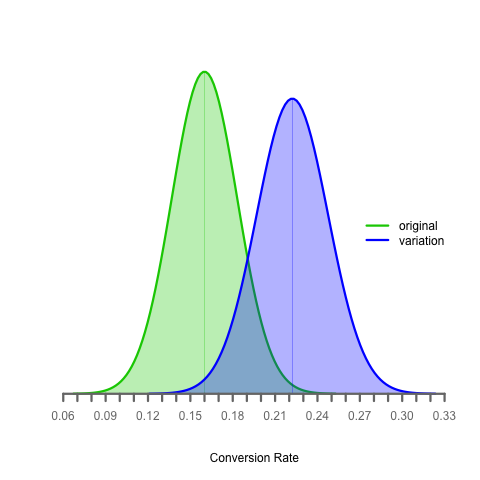 multiple-sample-proportion-distribution