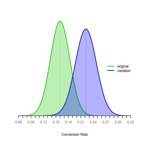 multiple-sample-proportion-distribution