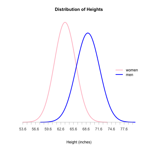 Rendering Two Normal Distribution Curves on a Single Plot