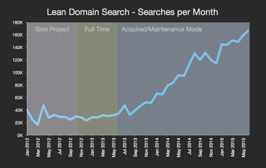 lean-domain-search-3.5-black
