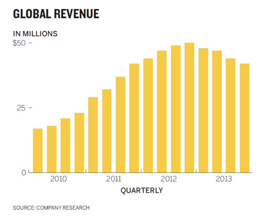 Implementing the Global Revenue chart from Good Charts in R