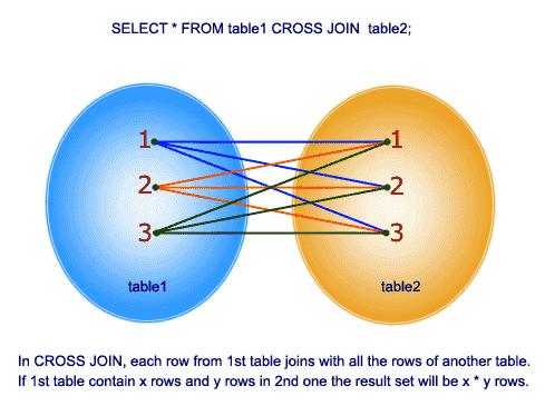 A Simple CROSS JOIN Example | Matt Mazur