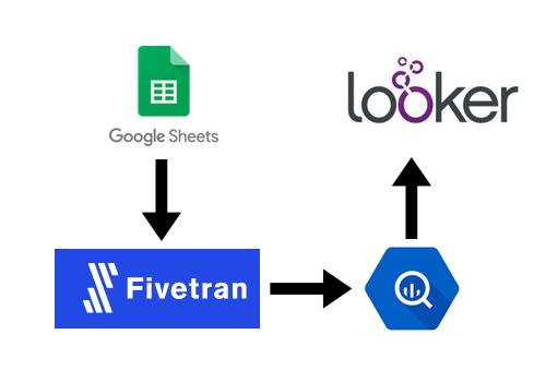fivetran-google-sheets-bigquery-looker.png